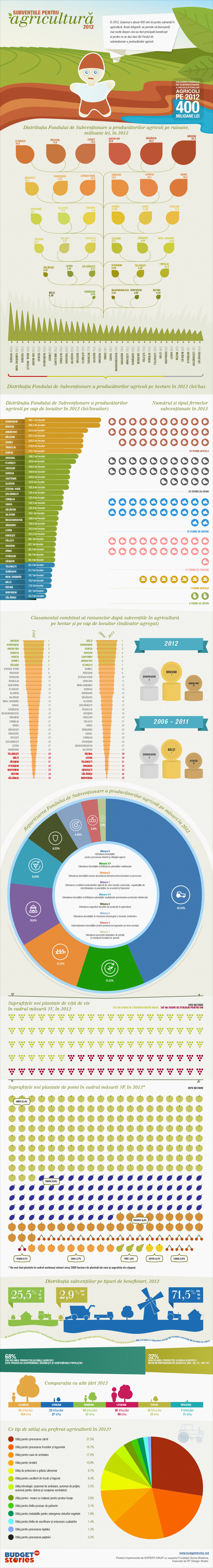budget-stories-agricultura-infographics-numbers