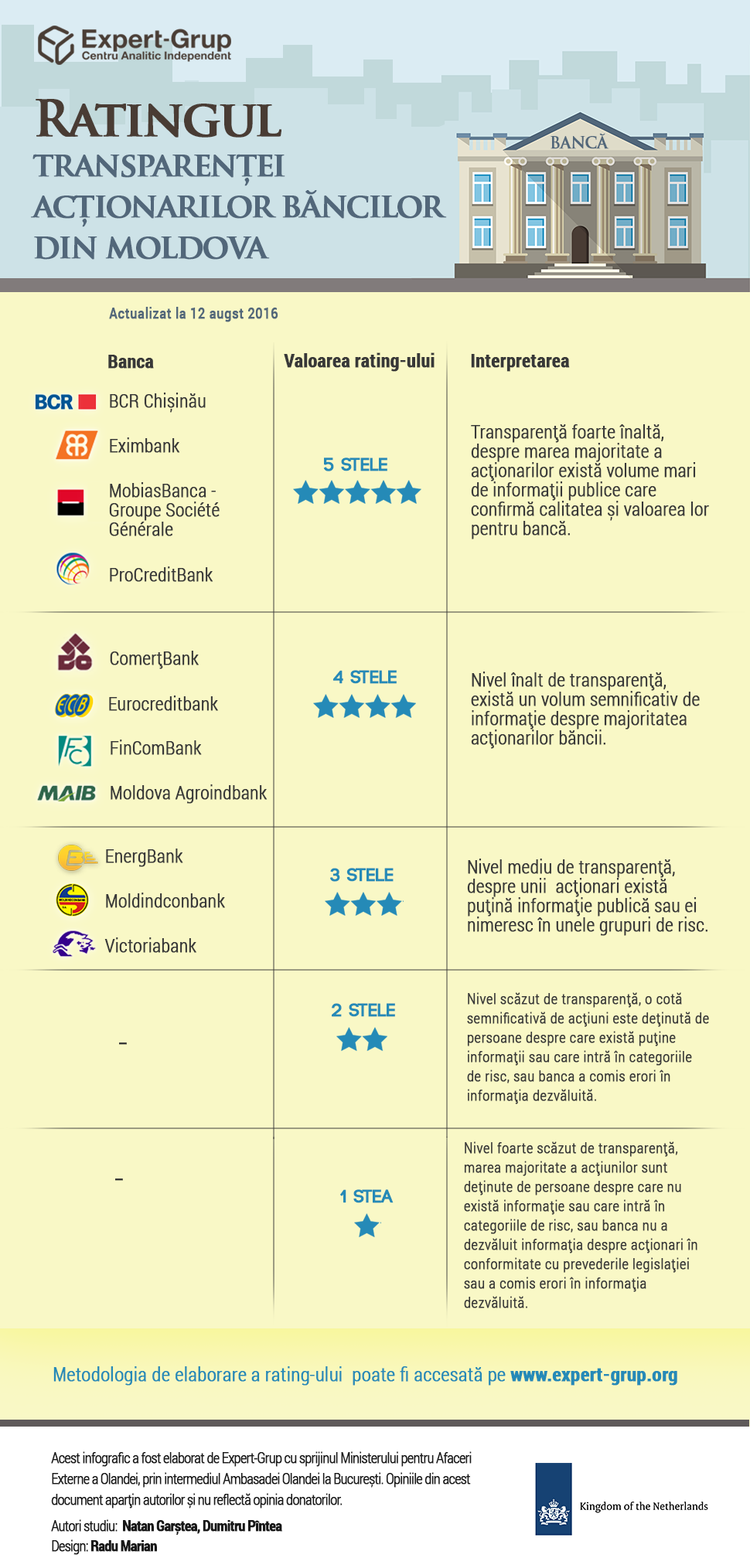 infografic-rating-banci-a